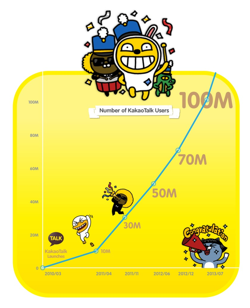 Graph-KakaoTalk-Passes-100M-Users